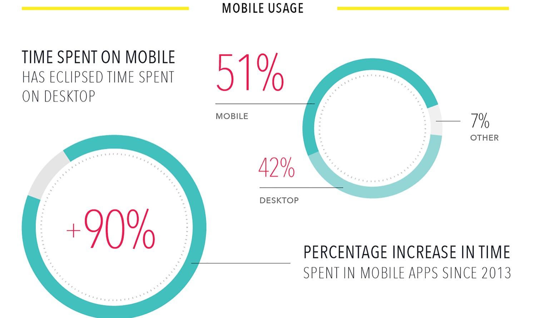 Mobile usage infographic